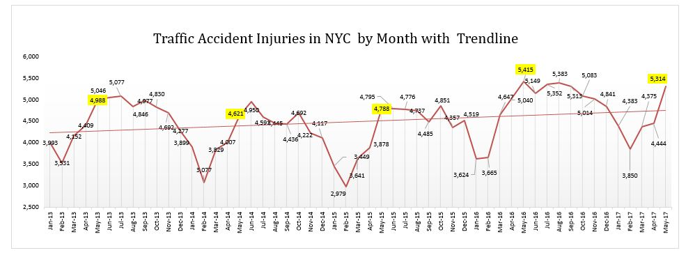 Auto Accidents Injuries - May 2017