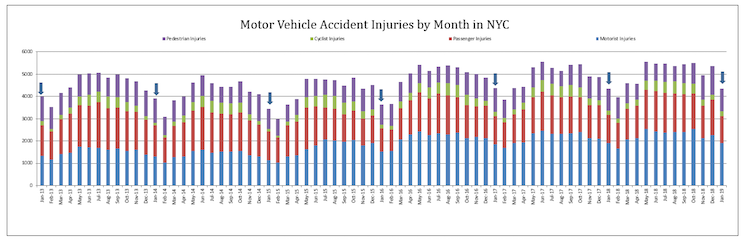 Motor Vehicle Accidents in NYC 2019
