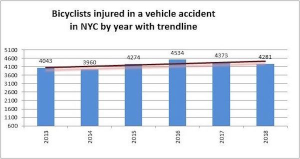 Bicycle Accidents Injuries NYC 2018