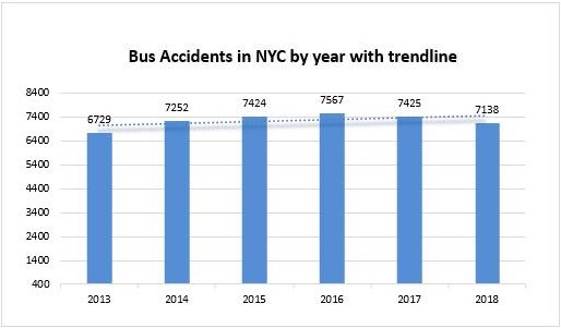 Bus Accidents New York City 2018
