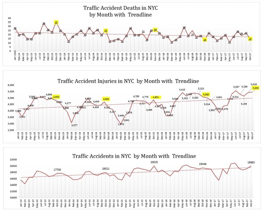 Auto Accidents Injuries - October 2017