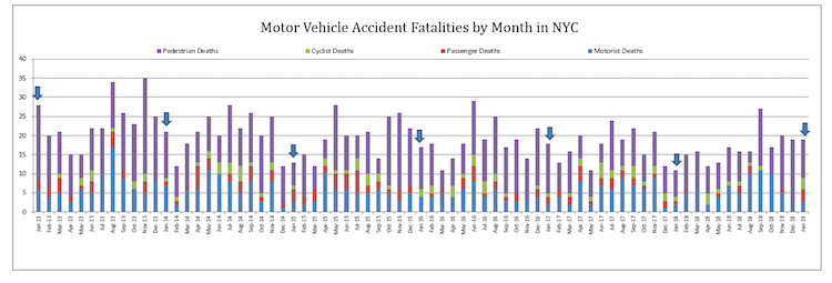 Traffic Fatalities in NYC 2019
