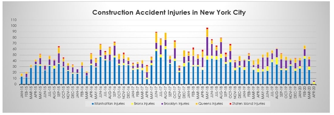 Construction Accident Fatalities