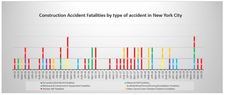 Construction Accident Fatalities 2019