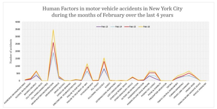 Human factors in traffic accidents NYC