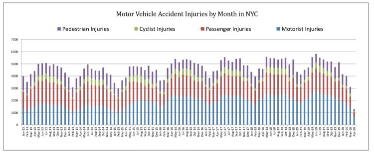 Traffic Accidents in NYC