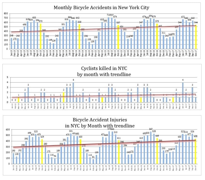 Bicycle Accidents Injuries Deaths Nyc - October 2017