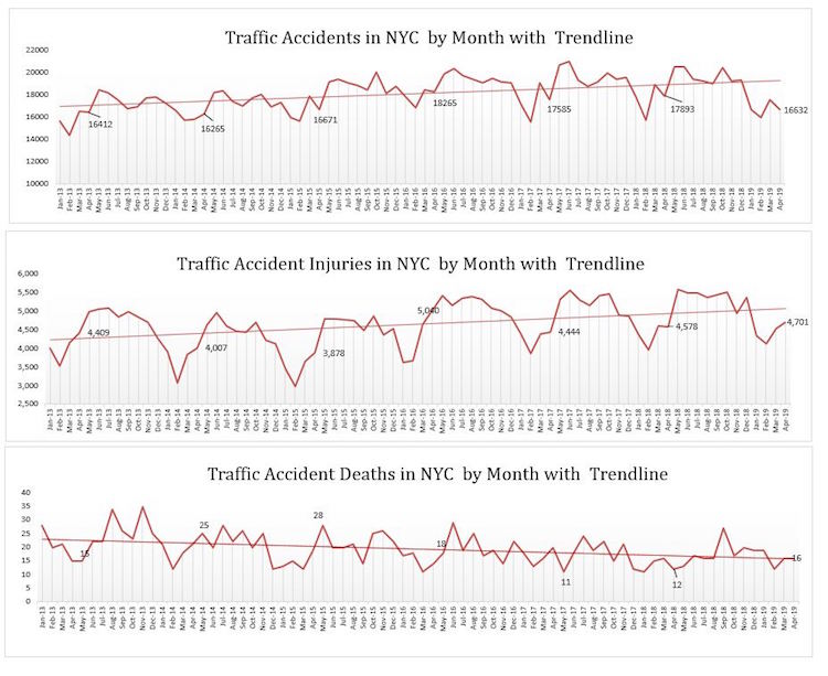 Traffic Accidents in NYC 2019