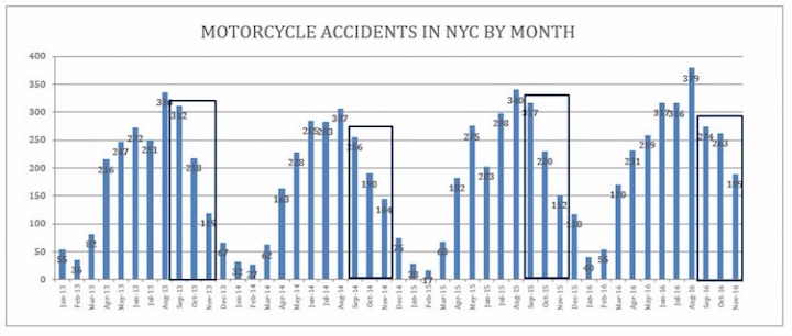 Motorcycle Accidents Statistics