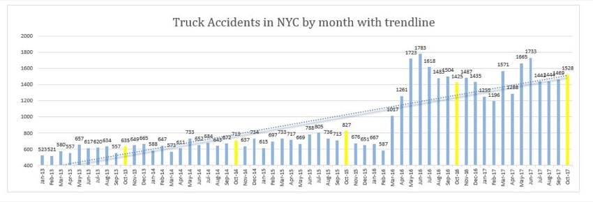 Truck Accidents NYC - October 2017