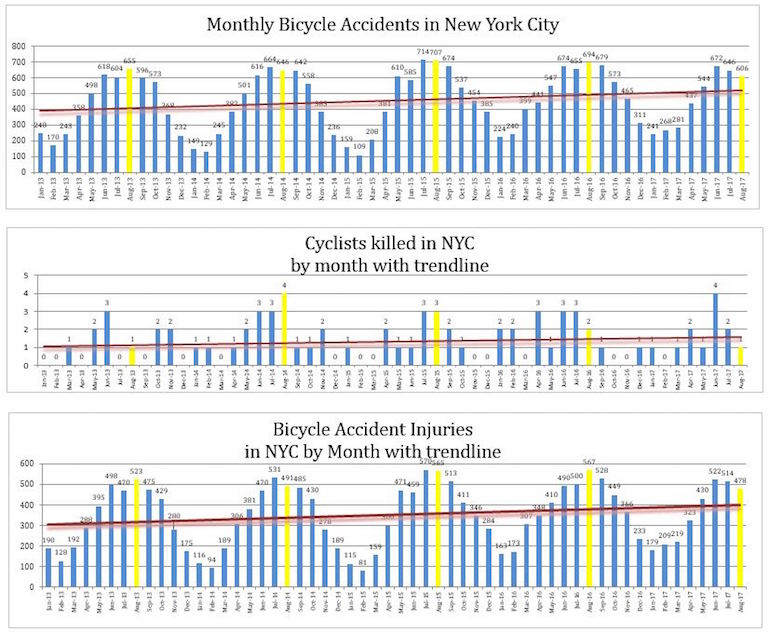 Bicycle Accidents Injuries Deaths Nyc - August 2017