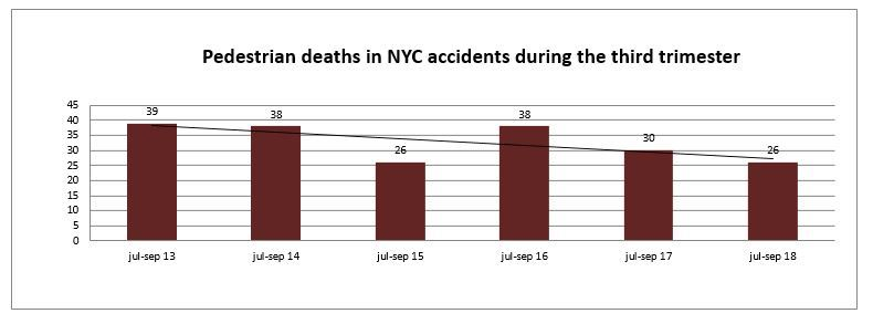 Pedestrian Injuries NYC -Trimester 2018
