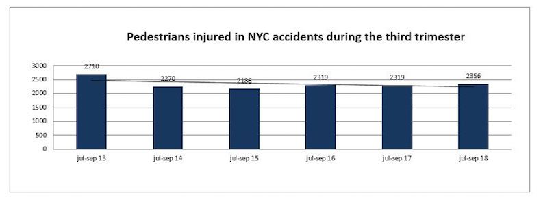 Pedestrian Deaths NYC -Trimester 2018