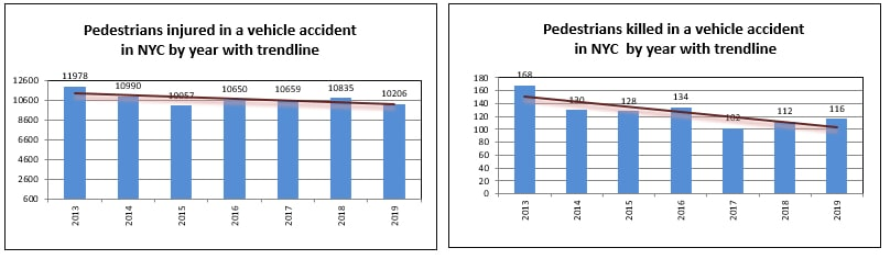 Pedestrian Injuries NYC